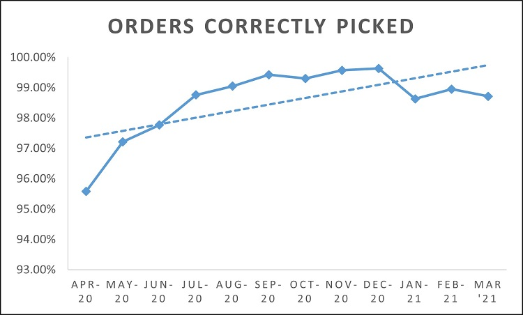 orders picked correctly